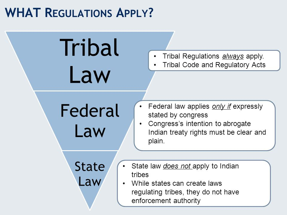 WHAT R EGULATIONS A PPLY ? Tribal Law Federal Law State Law Tribal Regulations always apply. Tribal Code and Regulatory Acts Federal law applies only