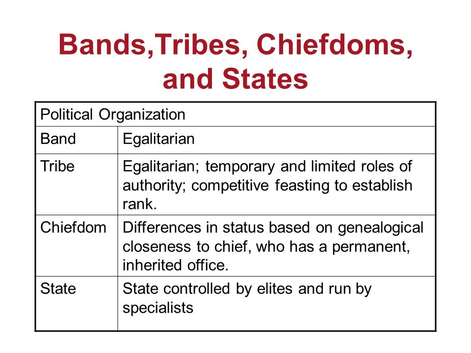 Bands,Tribes, Chiefdoms, and States Political Organization BandEgalitarian TribeEgalitarian; temporary and limited roles of authority; competitive fea