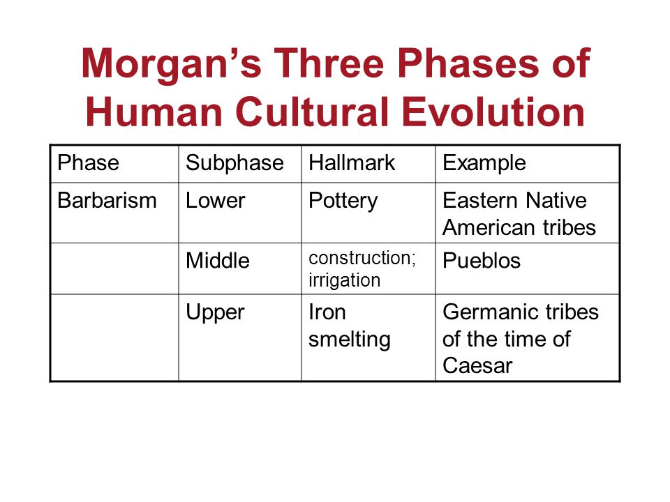 Morgan's Three Phases of Human Cultural Evolution PhaseSubphaseHallmarkExample BarbarismLowerPotteryEastern Native American tribes Middle construction; irrigation Pueblos UpperIron smelting Germanic tribes of the time of Caesar
