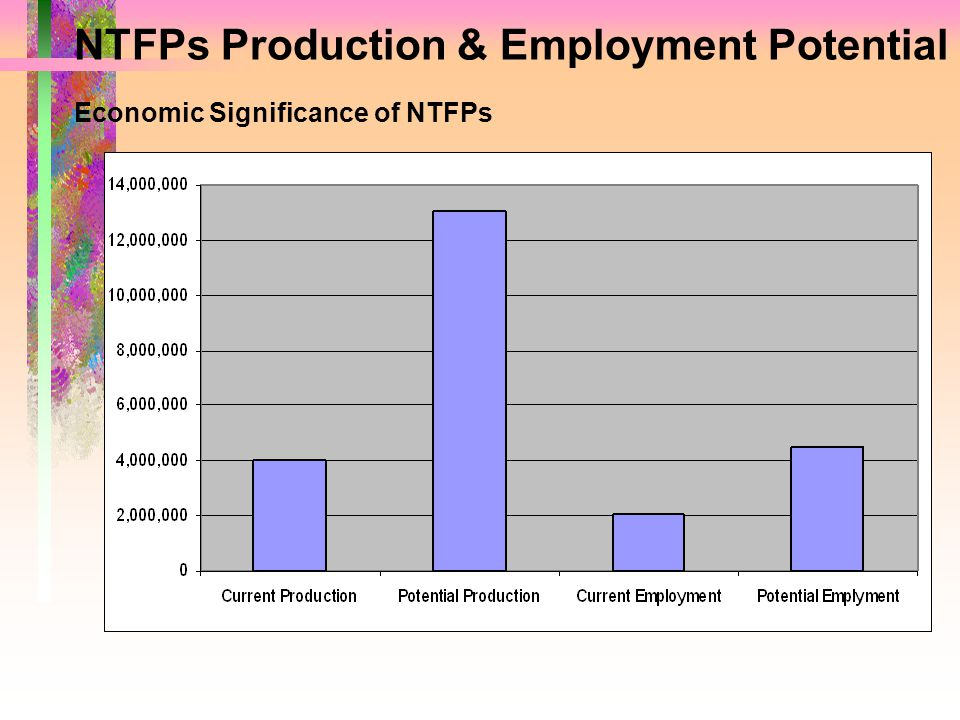 NTFPs Production & Employment Potential Economic Significance of NTFPs