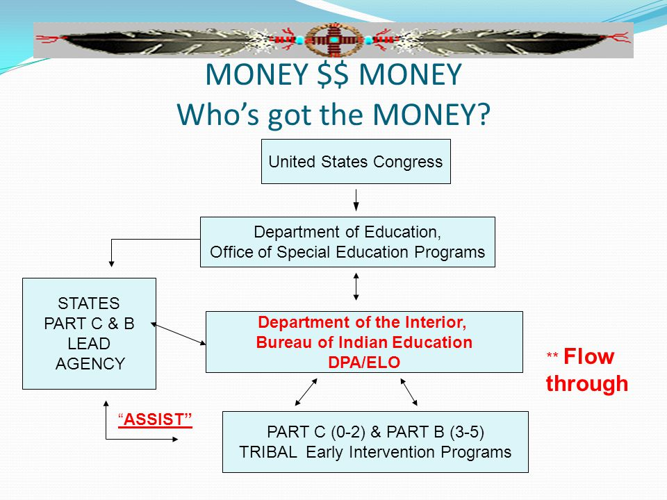 MONEY $$ MONEY Who's got the MONEY? United States Congress Department of Education, Office of Special Education Programs Department of the Interior, B