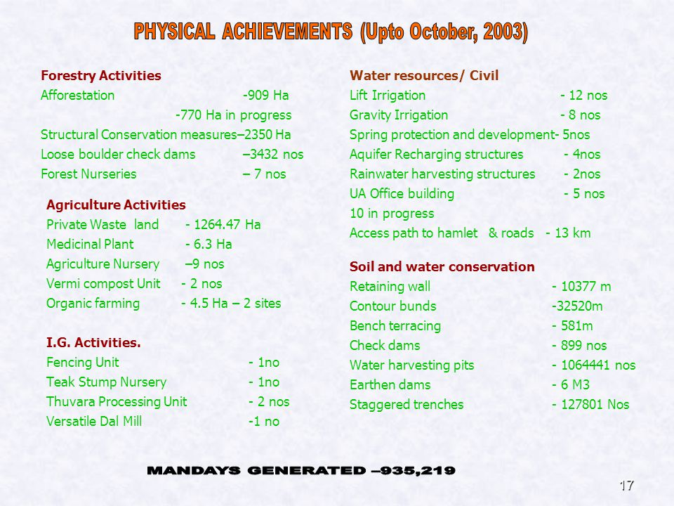 17 Forestry Activities Afforestation-909 Ha -770 Ha in progress Structural Conservation measures–2350 Ha Loose boulder check dams –3432 nos Forest Nurseries – 7 nos Water resources/ Civil Lift Irrigation - 12 nos Gravity Irrigation - 8 nos Spring protection and development- 5nos Aquifer Recharging structures - 4nos Rainwater harvesting structures - 2nos UA Office building - 5 nos 10 in progress Access path to hamlet & roads - 13 km Agriculture Activities Private Waste land - 1264.47 Ha Medicinal Plant - 6.3 Ha Agriculture Nursery –9 nos Vermi compost Unit - 2 nos Organic farming - 4.5 Ha – 2 sites I.G.