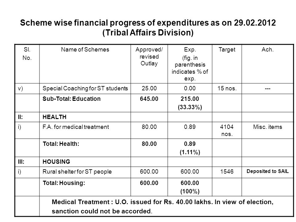 Scheme wise financial progress of expenditures as on 29.02.2012 (Tribal Affairs Division) Sl.