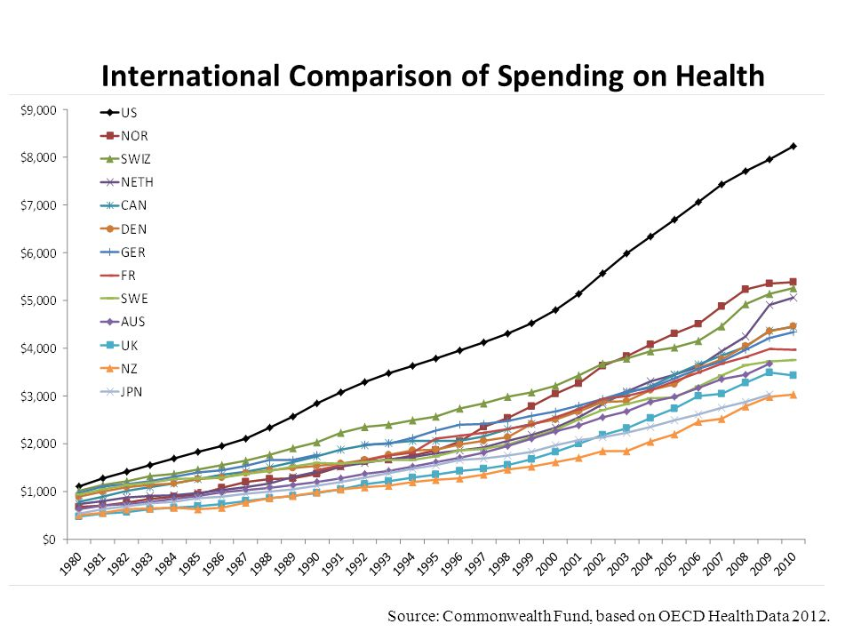 Source: Commonwealth Fund, based on OECD Health Data 2012. International Comparison of Spending on Health
