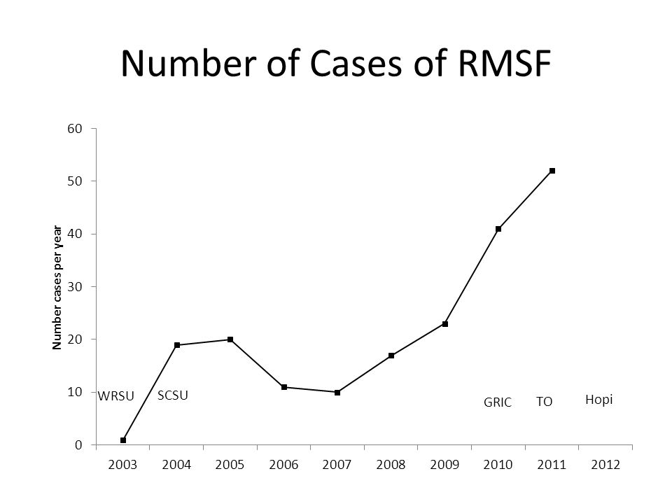 Number of Cases of RMSF