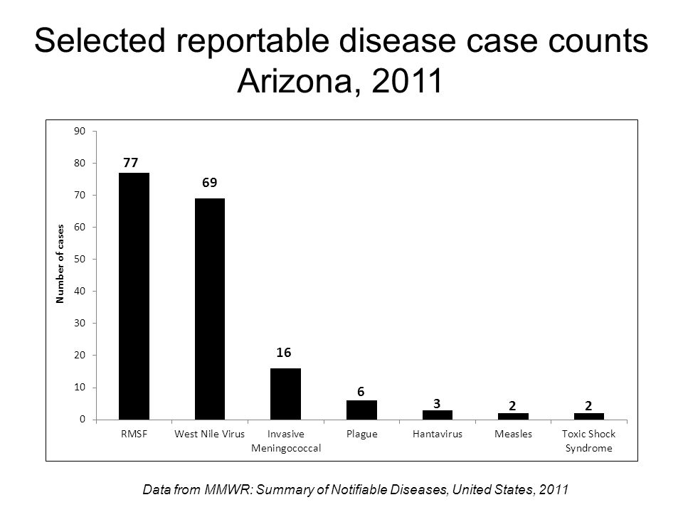 Selected reportable disease case counts Arizona, 2011 Data from MMWR: Summary of Notifiable Diseases, United States, 2011