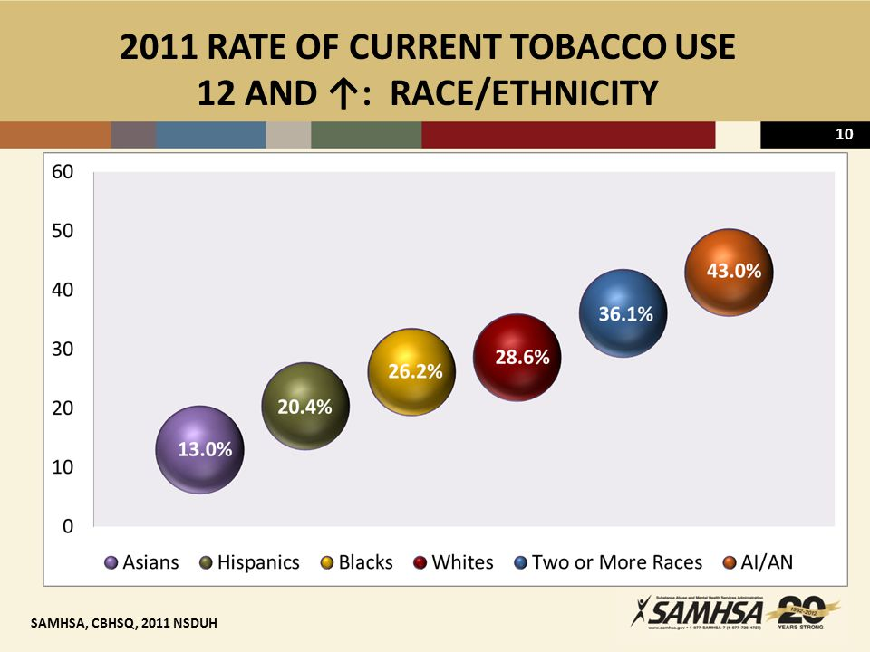 10 2011 RATE OF CURRENT TOBACCO USE 12 AND ↑: RACE/ETHNICITY SAMHSA, CBHSQ, 2011 NSDUH
