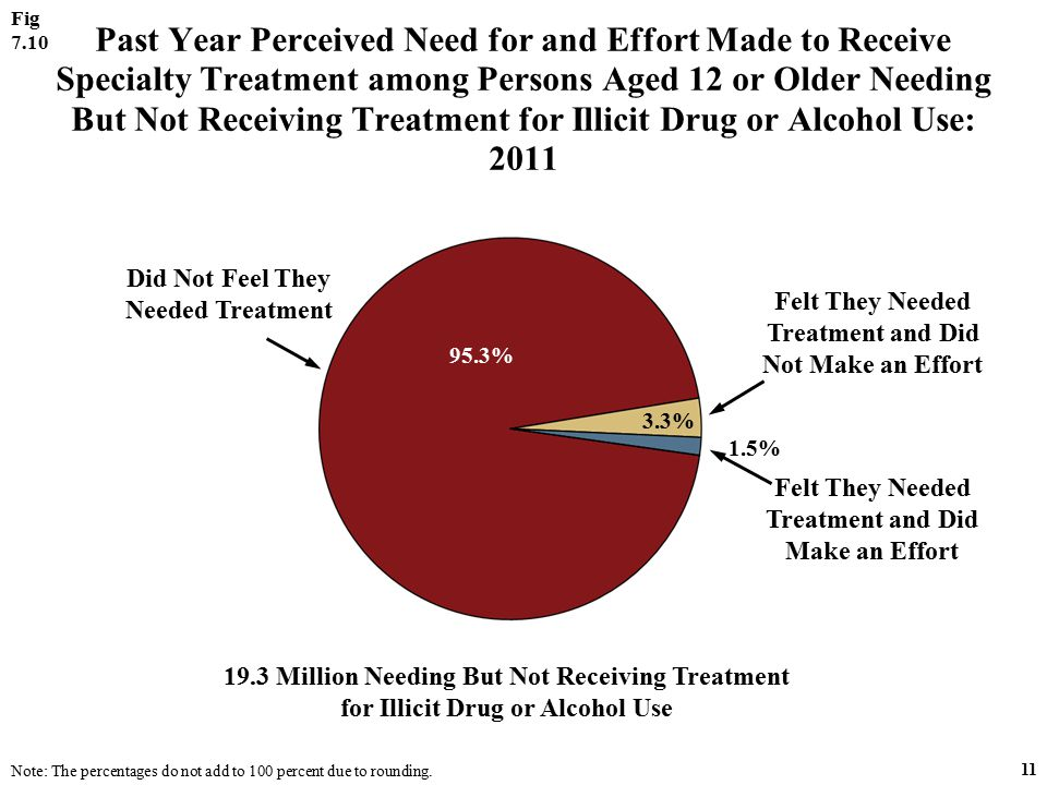 Past Year Perceived Need for and Effort Made to Receive Specialty Treatment among Persons Aged 12 or Older Needing But Not Receiving Treatment for Illicit Drug or Alcohol Use: 2011 19.3 Million Needing But Not Receiving Treatment for Illicit Drug or Alcohol Use Felt They Needed Treatment and Did Make an Effort Did Not Feel They Needed Treatment Felt They Needed Treatment and Did Not Make an Effort 1.5% Fig 7.10 11 3.3% 95.3% Note: The percentages do not add to 100 percent due to rounding.