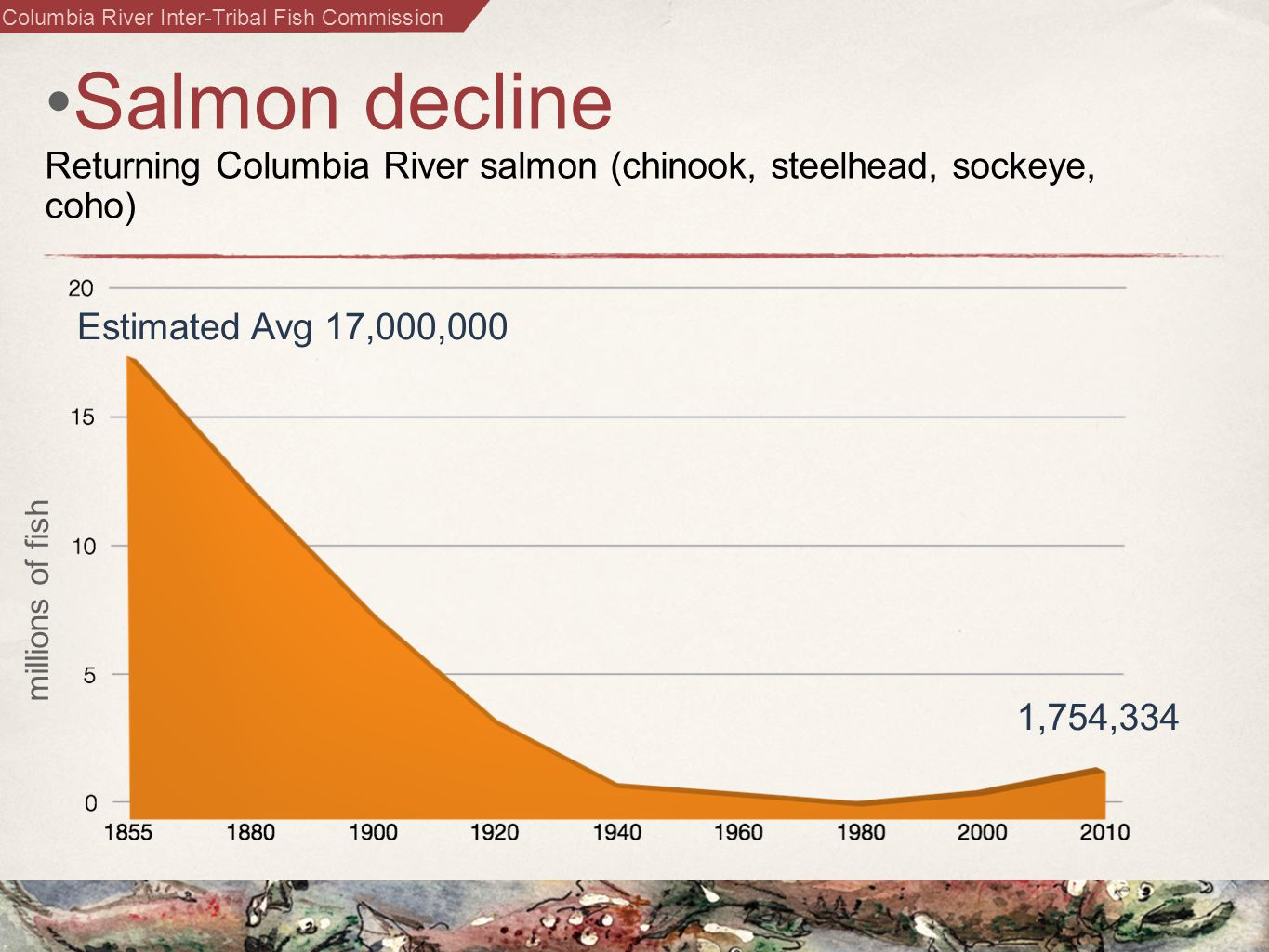 Columbia River Inter-Tribal Fish Commission Salmon decline Returning Columbia River salmon (chinook, steelhead, sockeye, coho) Estimated Avg 17,000,000 1,754,334 millions of fish