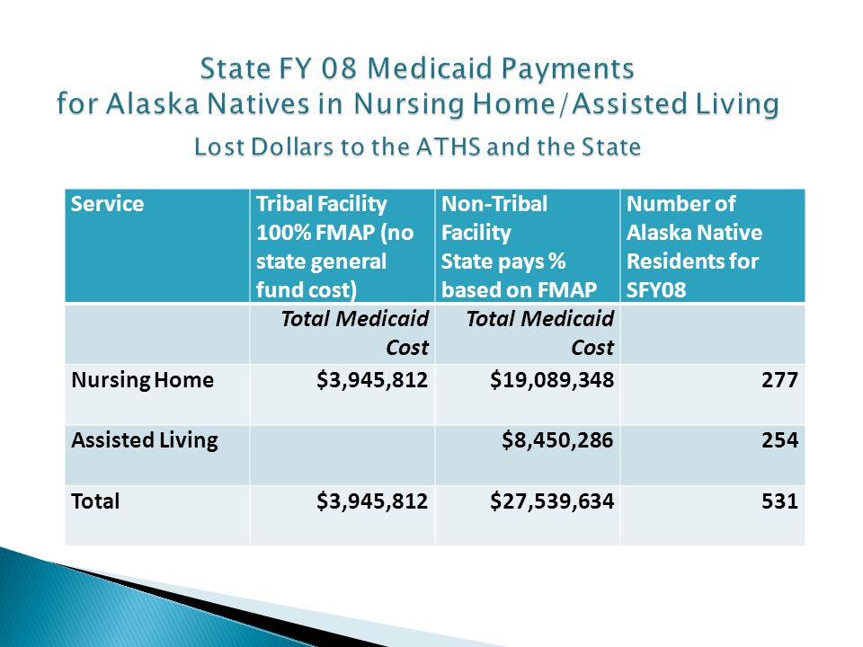ServiceTribal Facility 100% FMAP (no state general fund cost) Non-Tribal Facility State pays % based on FMAP Number of Alaska Native Residents for SFY08 Total Medicaid Cost Nursing Home$3,945,812$19,089,348277 Assisted Living$8,450,286254 Total$3,945,812$27,539,634531