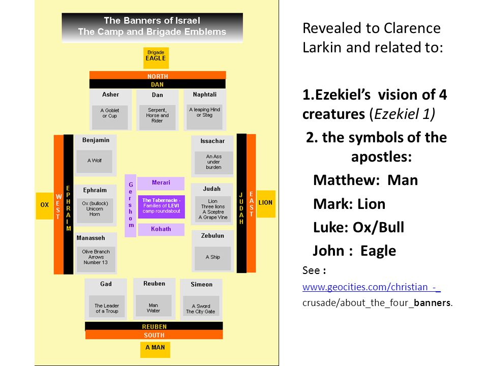 Revealed to Clarence Larkin and related to: 1.Ezekiel's vision of 4 creatures (Ezekiel 1) 2.