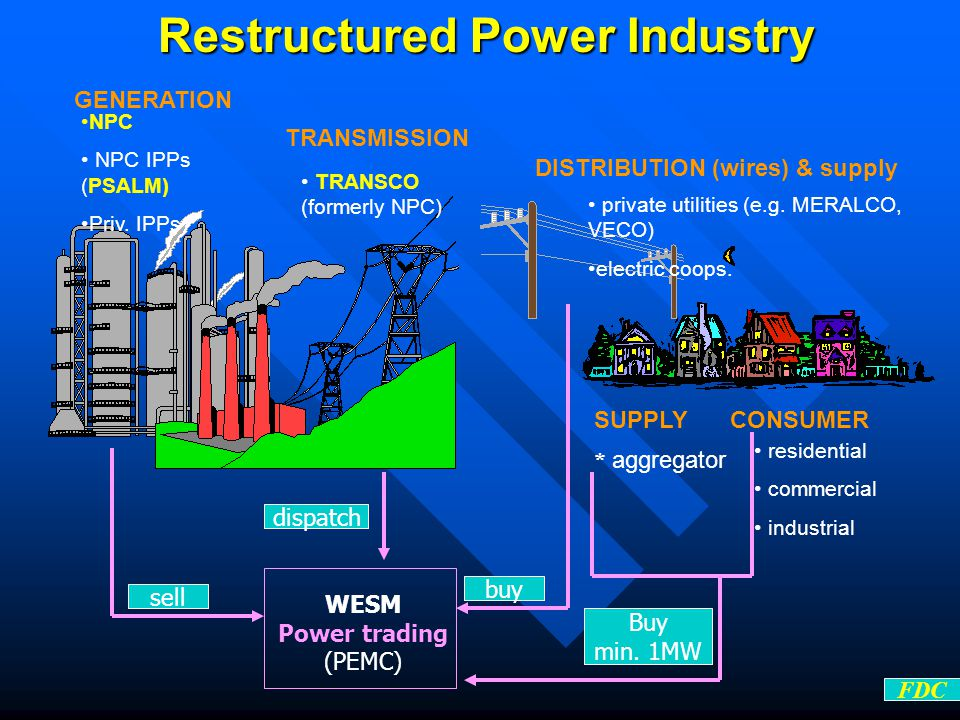 GENERATION Restructured Power Industry TRANSMISSION DISTRIBUTION (wires) & supply CONSUMER TRANSCO (formerly NPC) NPC NPC IPPs (PSALM) Priv.