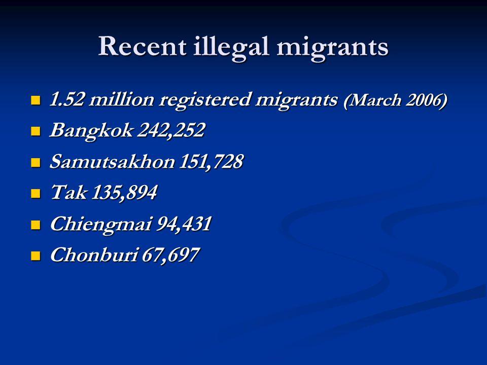 Recent illegal migrants 1.52 million registered migrants (March 2006) 1.52 million registered migrants (March 2006) Bangkok 242,252 Bangkok 242,252 Sa