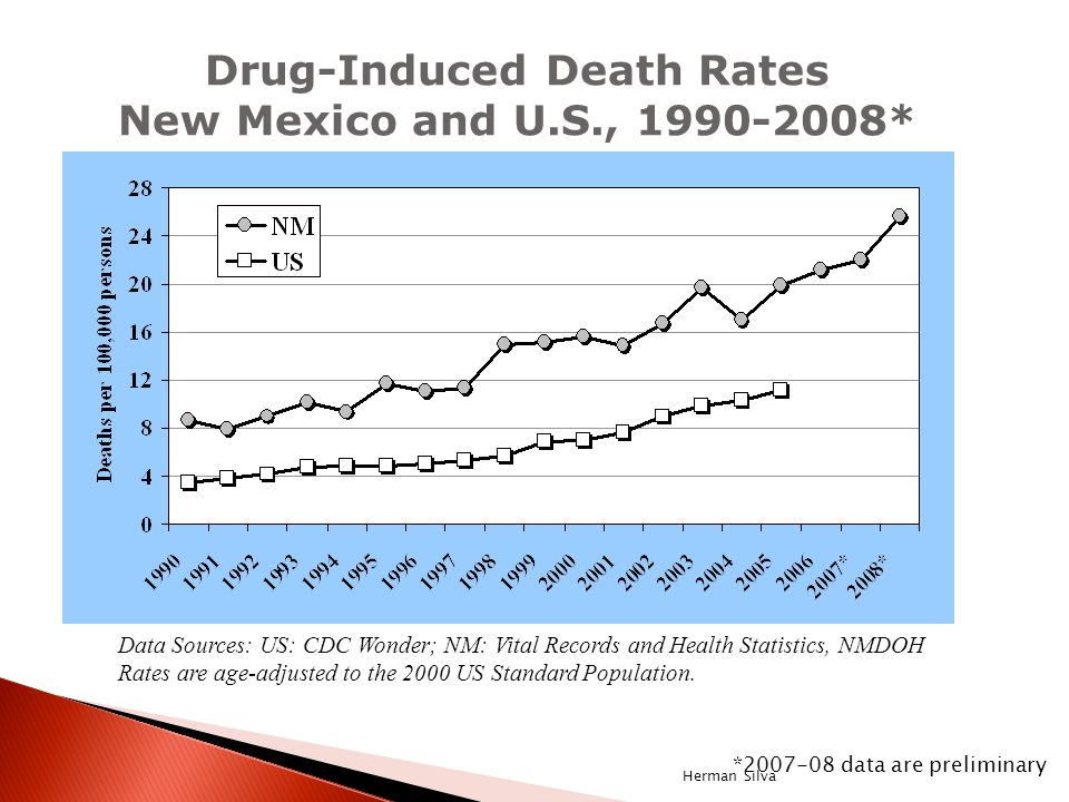 Drug-Induced Death Rates New Mexico and U.S., 1990-2008* Data Sources: US: CDC Wonder; NM: Vital Records and Health Statistics, NMDOH Rates are age-adjusted to the 2000 US Standard Population.