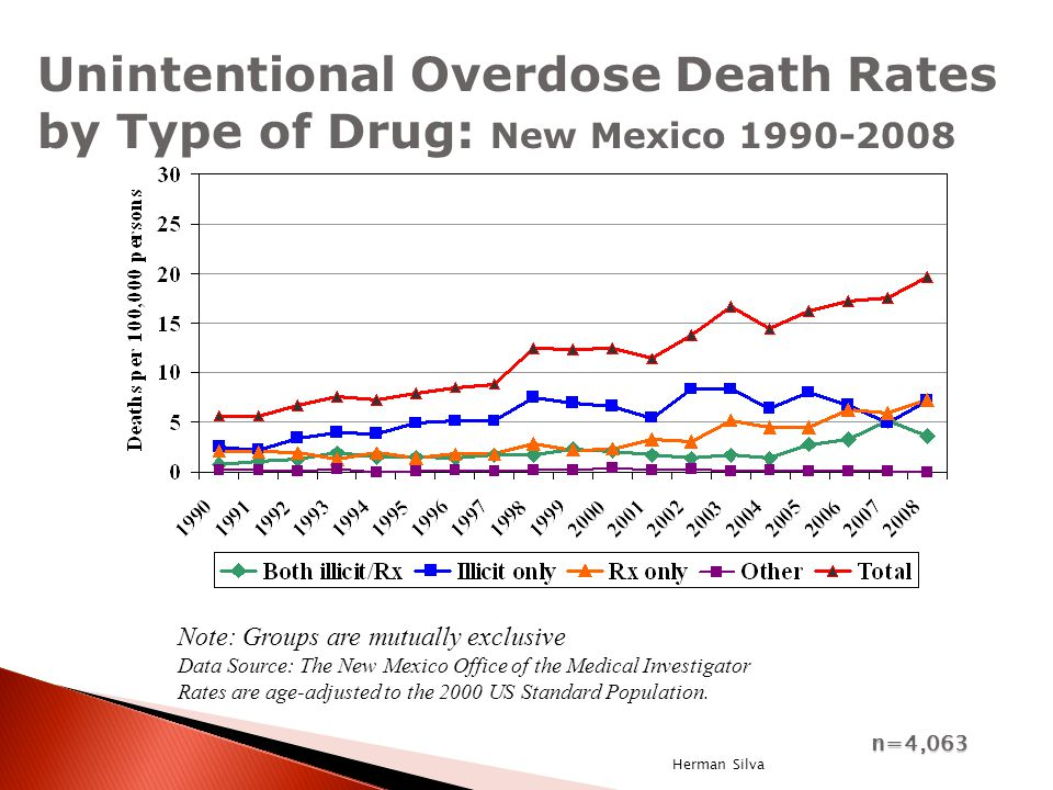 Note: Groups are mutually exclusive Data Source: The New Mexico Office of the Medical Investigator Rates are age-adjusted to the 2000 US Standard Population.
