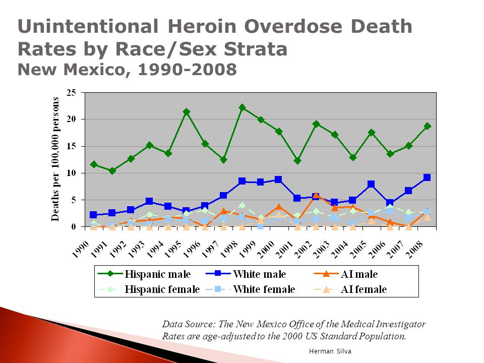 Data Source: The New Mexico Office of the Medical Investigator Rates are age-adjusted to the 2000 US Standard Population. Unintentional Heroin Overdos