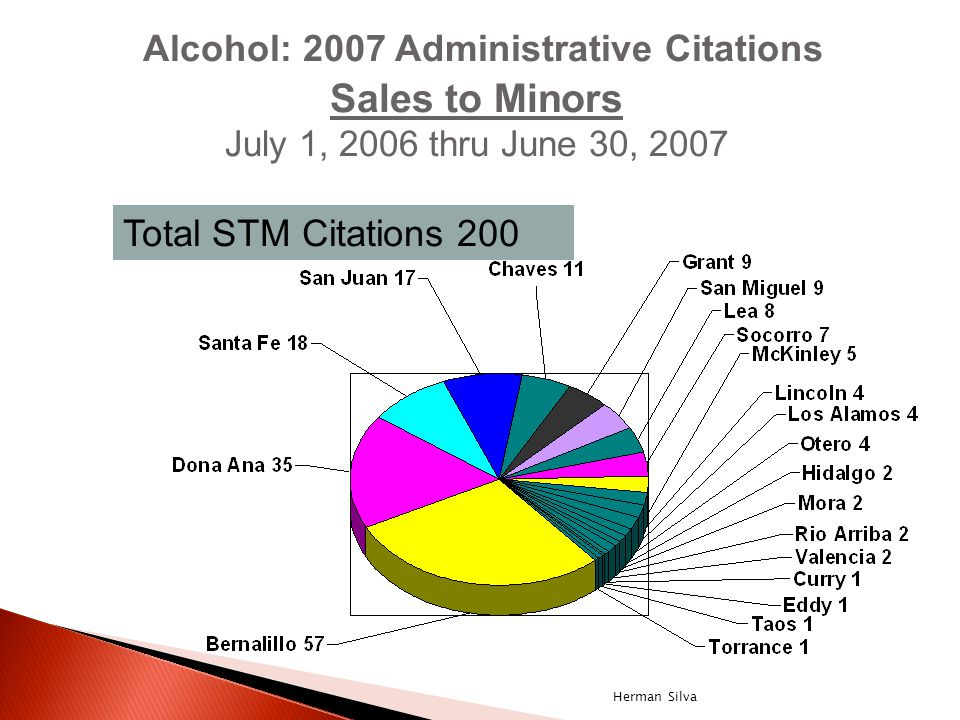 Alcohol: 2007 Administrative Citations Sales to Minors July 1, 2006 thru June 30, 2007 Total STM Citations 200 Herman Silva