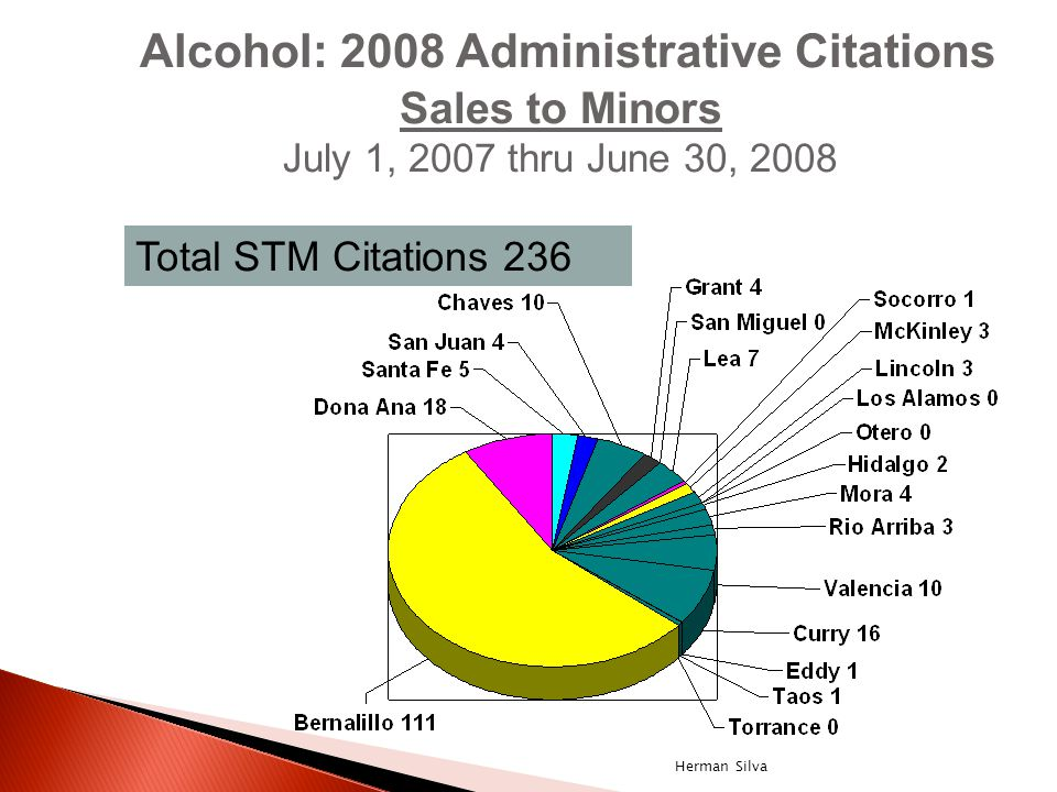 Alcohol: 2008 Administrative Citations Sales to Minors July 1, 2007 thru June 30, 2008 Total STM Citations 236 Herman Silva