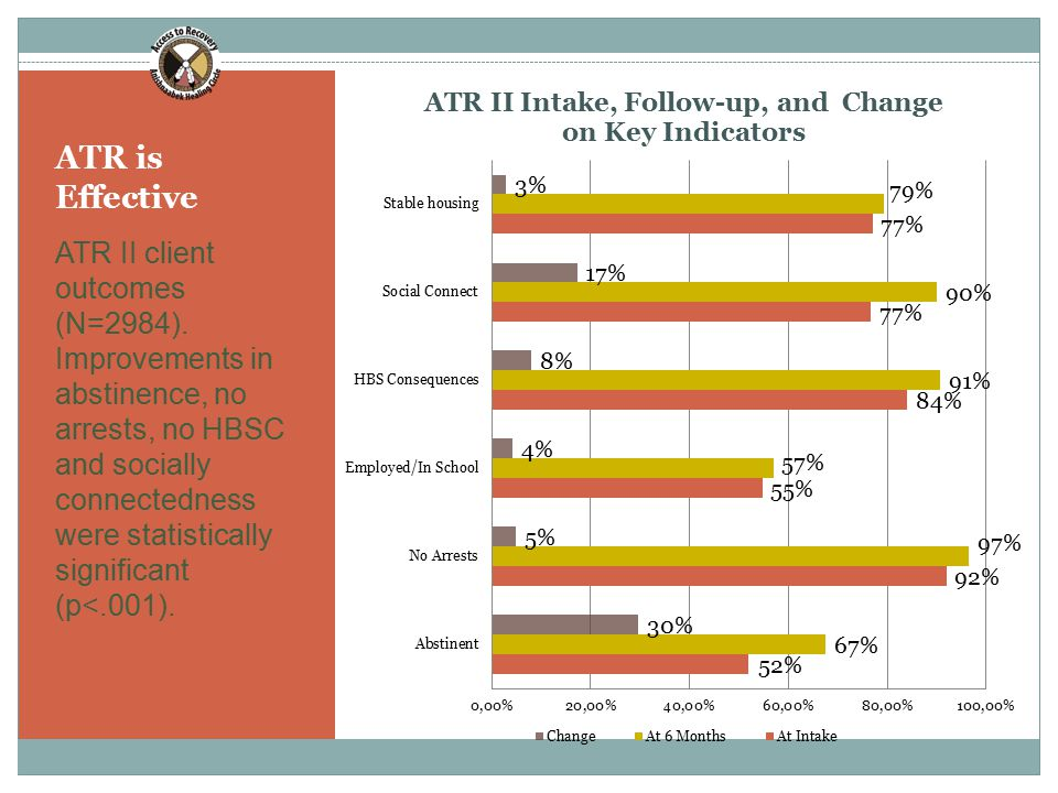 ATR is Effective ATR II client outcomes (N=2984).