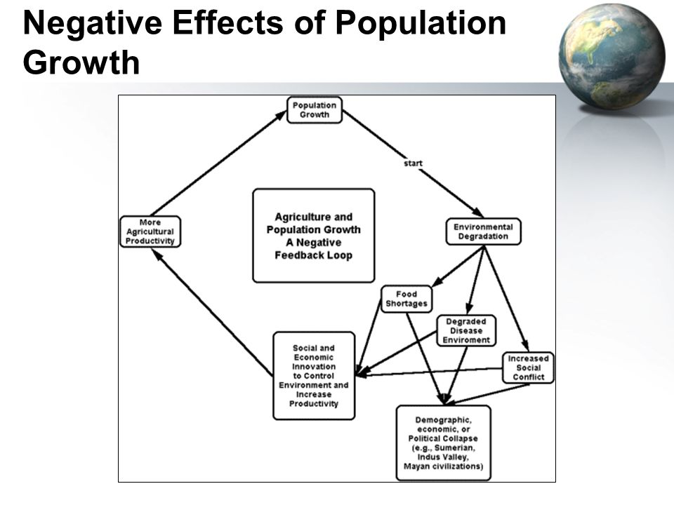 Negative Effects of Population Growth