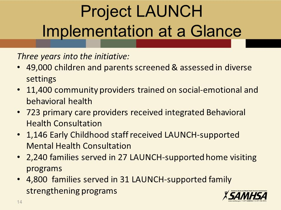 14 Three years into the initiative: 49,000 children and parents screened & assessed in diverse settings 11,400 community providers trained on social-emotional and behavioral health 723 primary care providers received integrated Behavioral Health Consultation 1,146 Early Childhood staff received LAUNCH-supported Mental Health Consultation 2,240 families served in 27 LAUNCH-supported home visiting programs 4,800 families served in 31 LAUNCH-supported family strengthening programs Project LAUNCH Implementation at a Glance