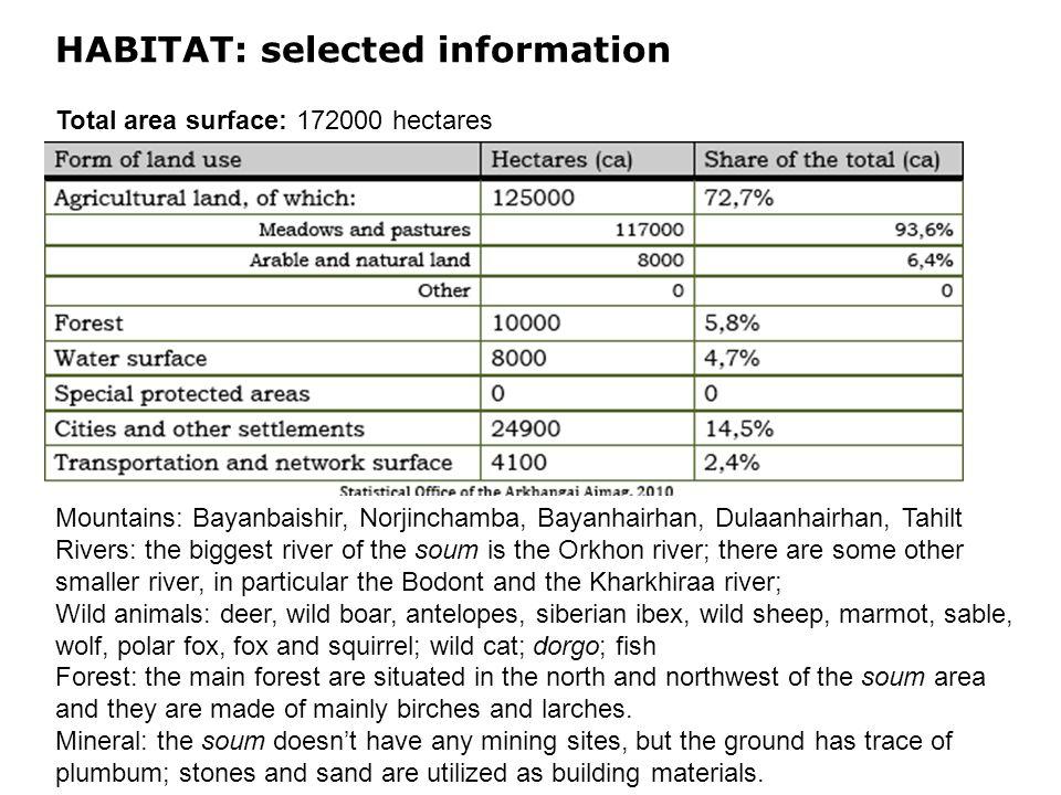 HABITAT: selected information Total area surface: 172000 hectares Mountains: Bayanbaishir, Norjinchamba, Bayanhairhan, Dulaanhairhan, Tahilt Rivers: t