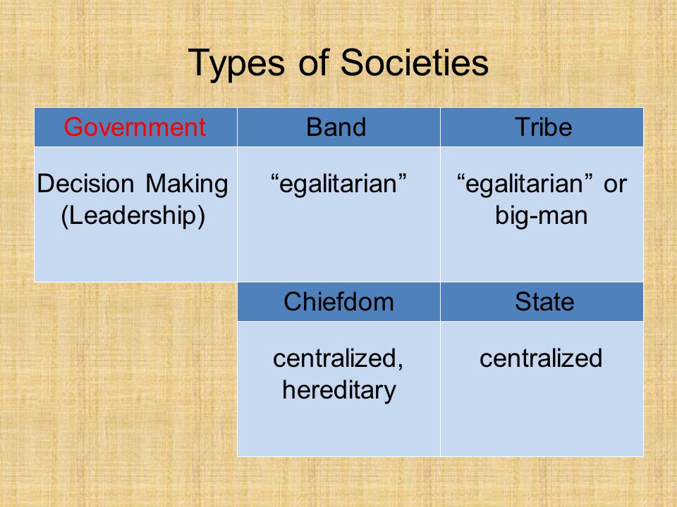 Types of Societies BandTribe ChiefdomState Government Decision Making (Leadership) egalitarian egalitarian or big-man centralized, hereditary centralized