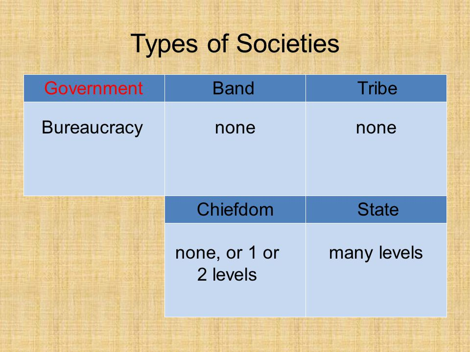 Types of Societies BandTribe ChiefdomState Government Bureaucracynone none, or 1 or 2 levels many levels