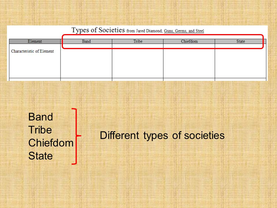 Types of Societies BandTribe ChiefdomState Economy Food Production nono >>> yes yes >>> intensive intensive