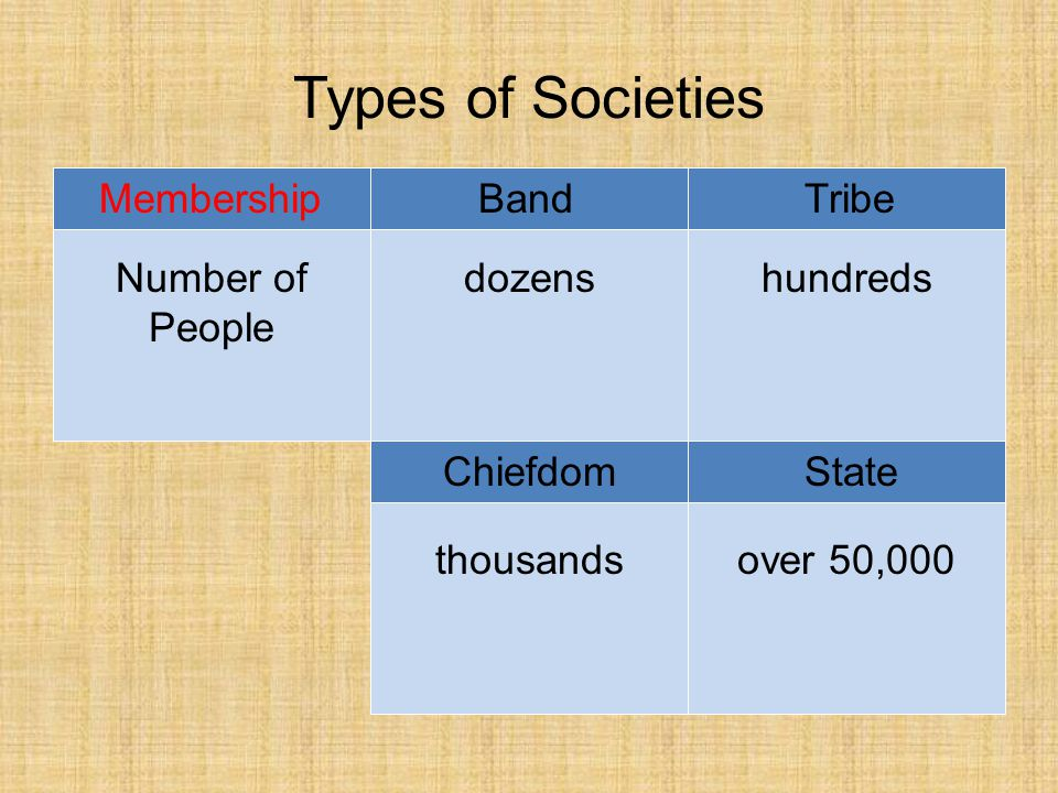 Types of Societies BandTribe ChiefdomState Membership Settlement Pattern nomadicfixed: 1 village fixed: 1 or more villages fixed: many villages and cities