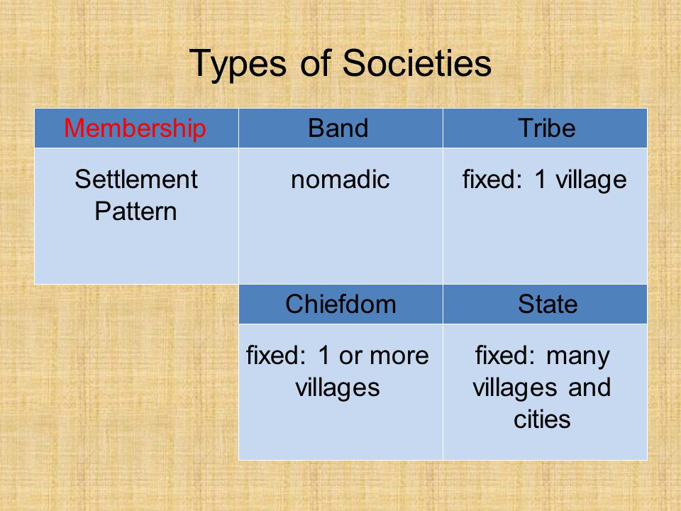 Types of Societies BandTribe ChiefdomState Economy Control of Land bandclan chiefvarious