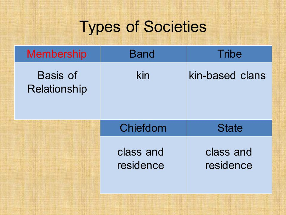 Types of Societies BandTribe ChiefdomState Membership Basis of Relationship kinkin-based clans class and residence