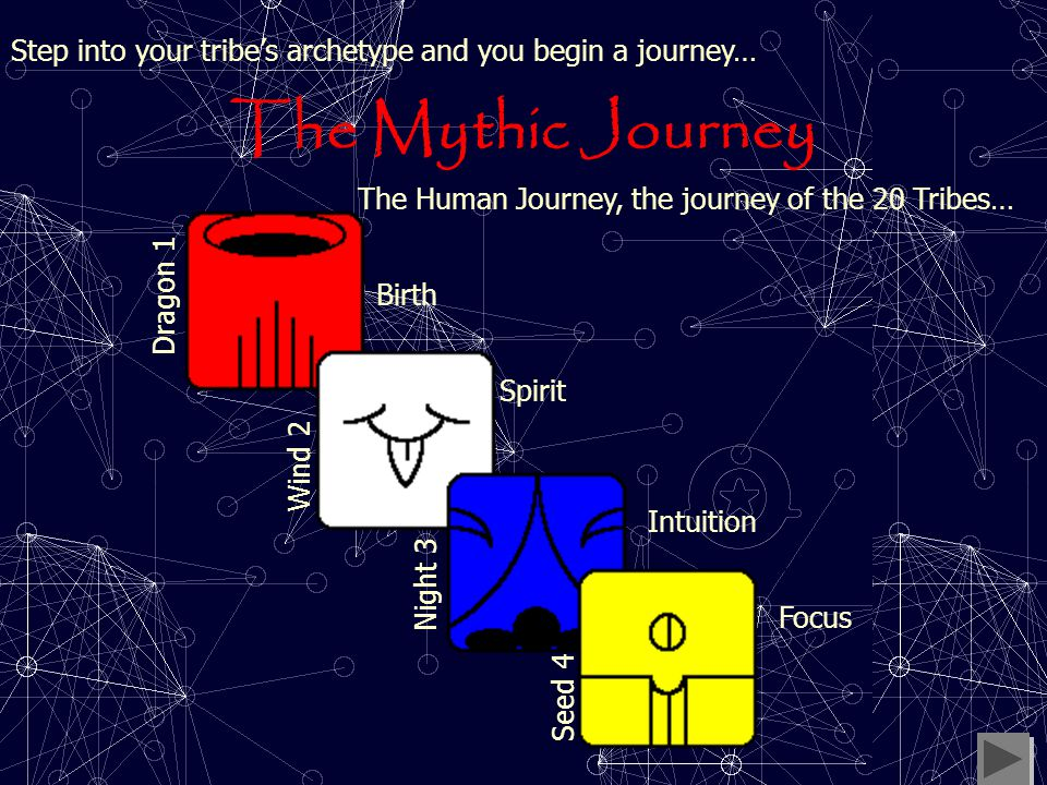 The Tribe …Is the essential nature of your Mythos. This is your Tribe. The archetype is you fully realized.