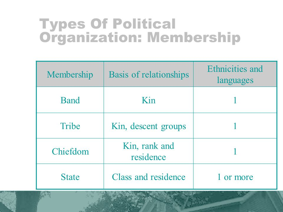 Types Of Political Organization: Membership MembershipBasis of relationships Ethnicities and languages BandKin1 TribeKin, descent groups1 Chiefdom Kin, rank and residence 1 StateClass and residence1 or more