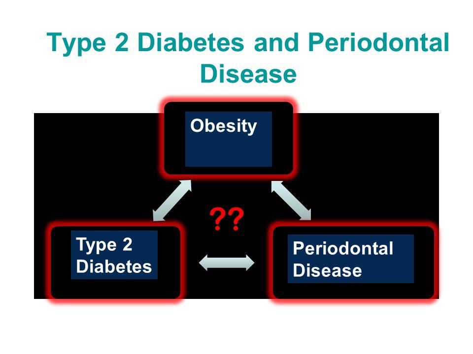 Type 2 Diabetes and Periodontal Disease Type I Diabetes Cardiovascular Disease Insulin Resistance ?.