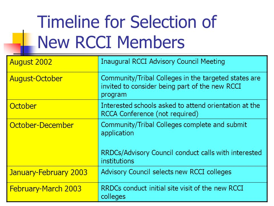 Timeline for Selection of New RCCI Members August 2002 Inaugural RCCI Advisory Council Meeting August-October Community/Tribal Colleges in the targeted states are invited to consider being part of the new RCCI program October Interested schools asked to attend orientation at the RCCA Conference (not required) October-December Community/Tribal Colleges complete and submit application RRDCs/Advisory Council conduct calls with interested institutions January-February 2003 Advisory Council selects new RCCI colleges February-March 2003 RRDCs conduct initial site visit of the new RCCI colleges