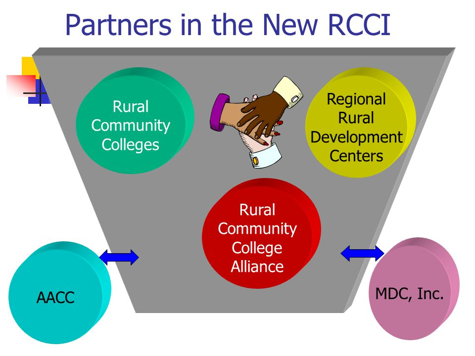 Partners in the New RCCI Rural Community Colleges Regional Rural Development Centers Rural Community College Alliance MDC, Inc.