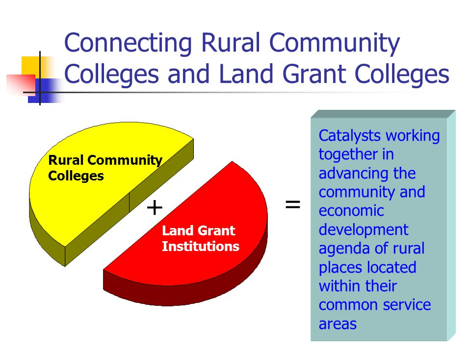 Connecting Rural Community Colleges and Land Grant Colleges Rural Community Colleges Land Grant Institutions = Catalysts working together in advancing the community and economic development agenda of rural places located within their common service areas +
