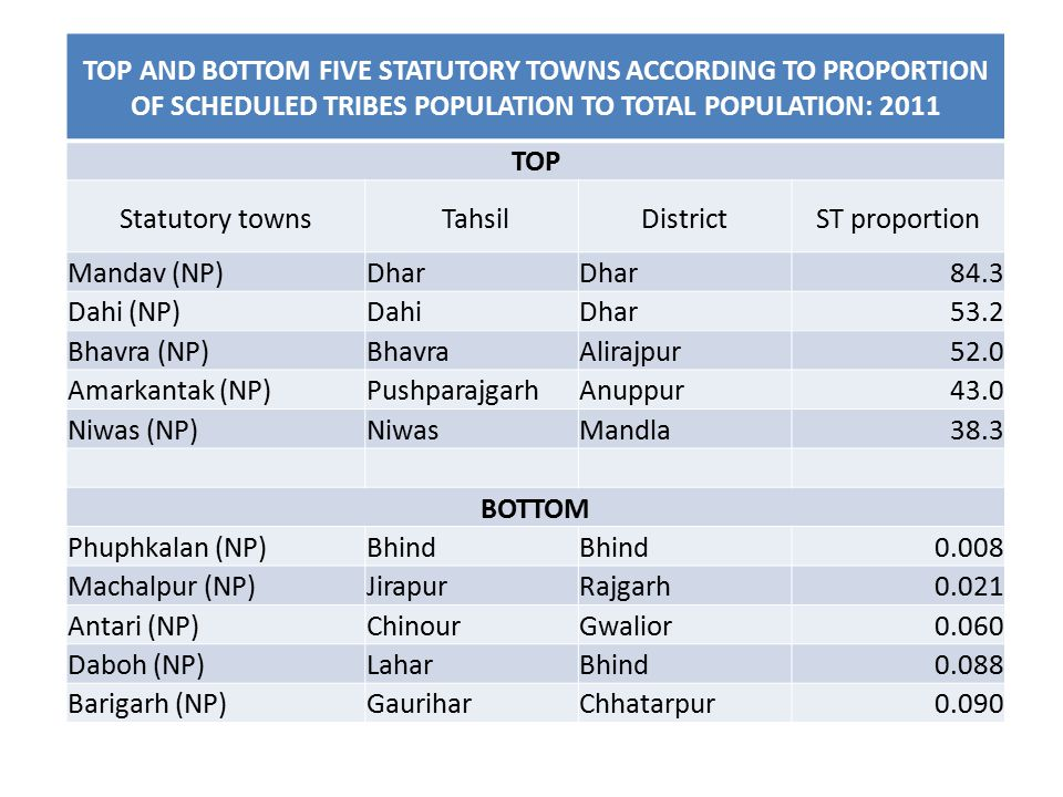 TOP AND BOTTOM FIVE STATUTORY TOWNS ACCORDING TO PROPORTION OF SCHEDULED TRIBES POPULATION TO TOTAL POPULATION: 2011 TOP Statutory towns TahsilDistrictST proportion Mandav (NP)Dhar 84.3 Dahi (NP)DahiDhar53.2 Bhavra (NP)BhavraAlirajpur52.0 Amarkantak (NP)PushparajgarhAnuppur43.0 Niwas (NP)NiwasMandla38.3 BOTTOM Phuphkalan (NP)Bhind 0.008 Machalpur (NP)JirapurRajgarh0.021 Antari (NP)ChinourGwalior0.060 Daboh (NP)LaharBhind0.088 Barigarh (NP)GauriharChhatarpur0.090