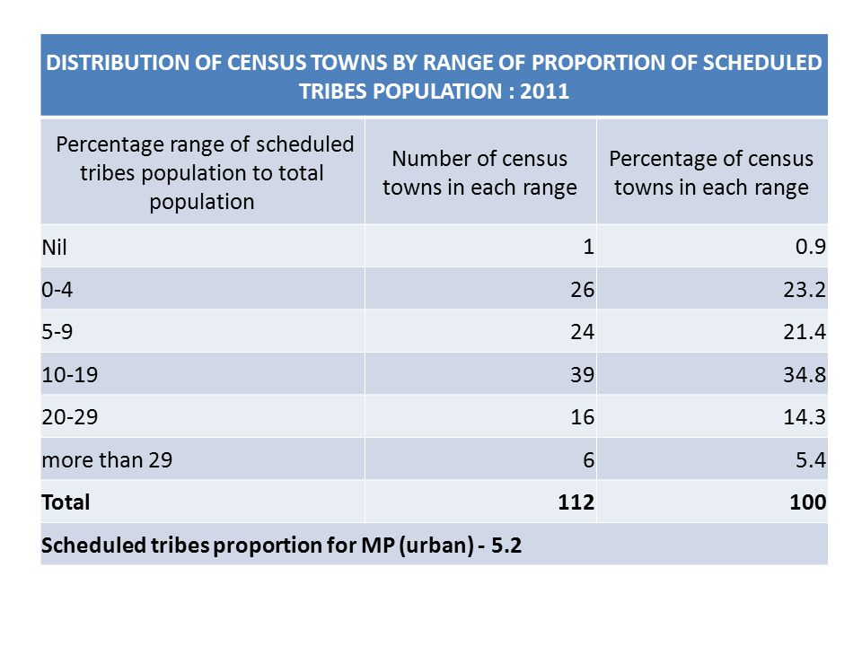 DISTRIBUTION OF CENSUS TOWNS BY RANGE OF PROPORTION OF SCHEDULED TRIBES POPULATION : 2011 Percentage range of scheduled tribes population to total population Number of census towns in each range Percentage of census towns in each range Nil10.9 0-42623.2 5-92421.4 10-193934.8 20-291614.3 more than 2965.4 Total112100 Scheduled tribes proportion for MP (urban) - 5.2