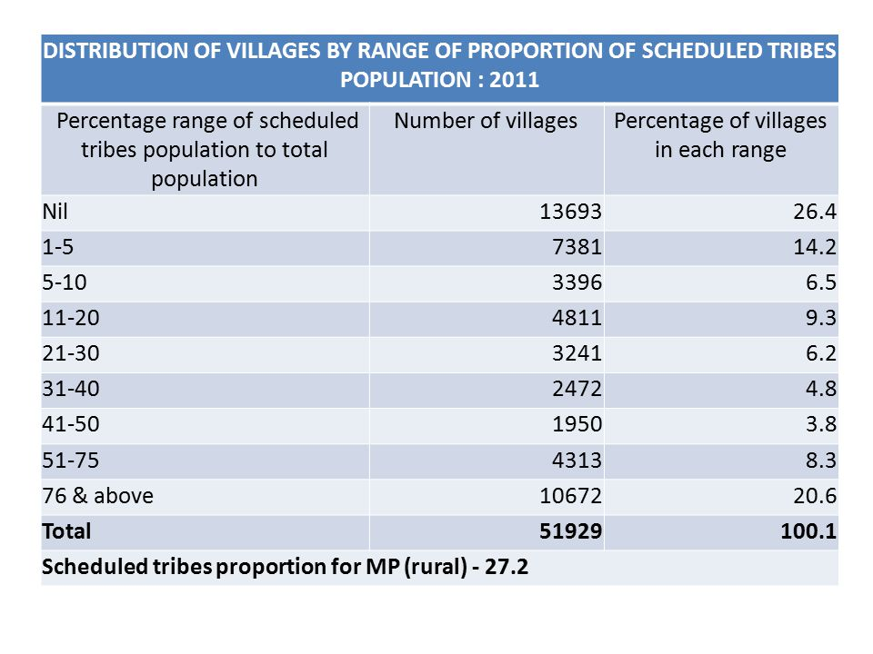 DISTRIBUTION OF VILLAGES BY RANGE OF PROPORTION OF SCHEDULED TRIBES POPULATION : 2011 Percentage range of scheduled tribes population to total population Number of villagesPercentage of villages in each range Nil1369326.4 1-5738114.2 5-1033966.5 11-2048119.3 21-3032416.2 31-4024724.8 41-5019503.8 51-7543138.3 76 & above1067220.6 Total51929100.1 Scheduled tribes proportion for MP (rural) - 27.2