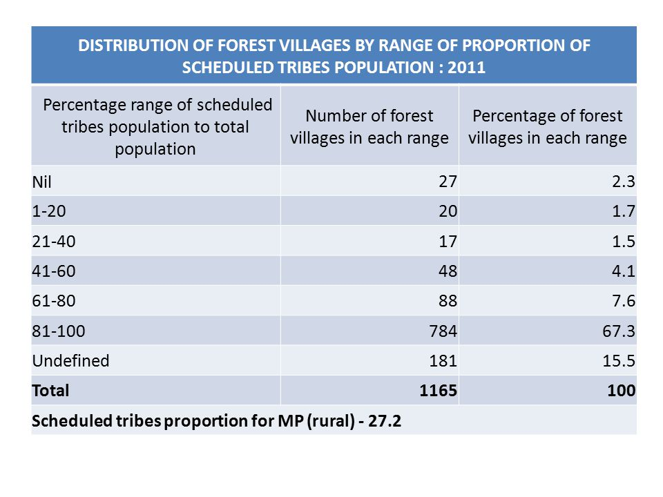 DISTRIBUTION OF FOREST VILLAGES BY RANGE OF PROPORTION OF SCHEDULED TRIBES POPULATION : 2011 Percentage range of scheduled tribes population to total population Number of forest villages in each range Percentage of forest villages in each range Nil272.3 1-20201.7 21-40171.5 41-60484.1 61-80887.6 81-10078467.3 Undefined18115.5 Total1165100 Scheduled tribes proportion for MP (rural) - 27.2