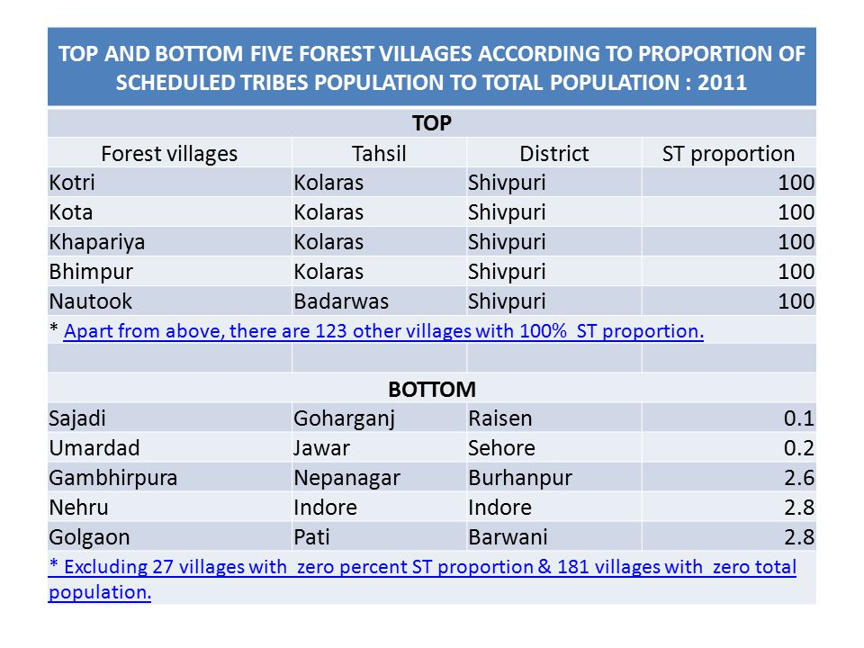 TOP AND BOTTOM FIVE FOREST VILLAGES ACCORDING TO PROPORTION OF SCHEDULED TRIBES POPULATION TO TOTAL POPULATION : 2011 TOP Forest villagesTahsilDistrictST proportion KotriKolarasShivpuri100 KotaKolarasShivpuri100 KhapariyaKolarasShivpuri100 BhimpurKolarasShivpuri100 NautookBadarwasShivpuri100 * Apart from above, there are 123 other villages with 100% ST proportion.Apart from above, there are 123 other villages with 100% ST proportion.