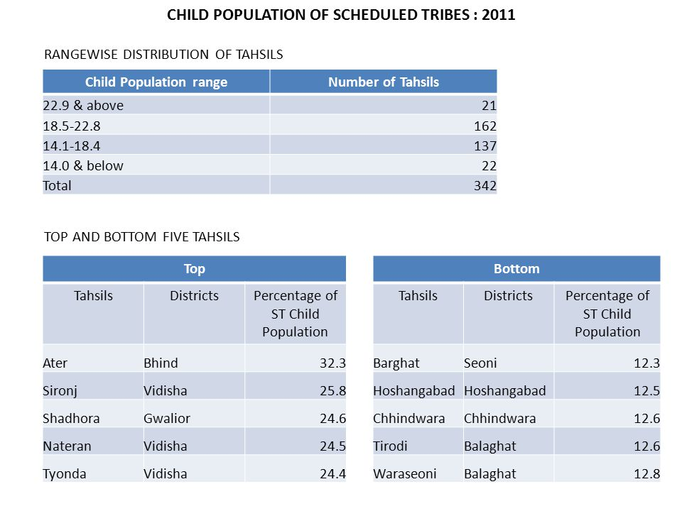 CHILD POPULATION OF SCHEDULED TRIBES : 2011 TOP AND BOTTOM FIVE TAHSILS TopBottom TahsilsDistrictsPercentage of ST Child Population TahsilsDistrictsPercentage of ST Child Population AterBhind32.3BarghatSeoni12.3 SironjVidisha25.8Hoshangabad 12.5 ShadhoraGwalior24.6Chhindwara 12.6 NateranVidisha24.5TirodiBalaghat12.6 TyondaVidisha24.4WaraseoniBalaghat12.8 RANGEWISE DISTRIBUTION OF TAHSILS Child Population rangeNumber of Tahsils 22.9 & above21 18.5-22.8162 14.1-18.4137 14.0 & below22 Total342