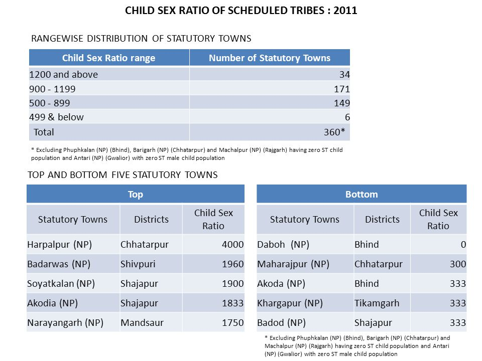 Child Sex Ratio rangeNumber of Statutory Towns 1200 and above34 900 - 1199171 500 - 899149 499 & below6 Total360* TOP AND BOTTOM FIVE STATUTORY TOWNS TopBottom Statutory TownsDistricts Child Sex Ratio Statutory TownsDistricts Child Sex Ratio Harpalpur (NP)Chhatarpur4000Daboh (NP)Bhind0 Badarwas (NP)Shivpuri1960Maharajpur (NP)Chhatarpur300 Soyatkalan (NP)Shajapur1900Akoda (NP)Bhind333 Akodia (NP)Shajapur1833Khargapur (NP)Tikamgarh333 Narayangarh (NP)Mandsaur1750Badod (NP)Shajapur333 RANGEWISE DISTRIBUTION OF STATUTORY TOWNS CHILD SEX RATIO OF SCHEDULED TRIBES : 2011 * Excluding Phuphkalan (NP) (Bhind), Barigarh (NP) (Chhatarpur) and Machalpur (NP) (Rajgarh) having zero ST child population and Antari (NP) (Gwalior) with zero ST male child population