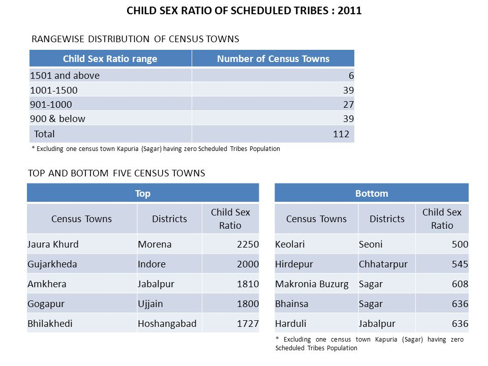 Child Sex Ratio rangeNumber of Census Towns 1501 and above6 1001-150039 901-100027 900 & below39 Total112 TOP AND BOTTOM FIVE CENSUS TOWNS TopBottom Census TownsDistricts Child Sex Ratio Census TownsDistricts Child Sex Ratio Jaura KhurdMorena2250KeolariSeoni500 GujarkhedaIndore2000HirdepurChhatarpur545 AmkheraJabalpur1810Makronia BuzurgSagar608 GogapurUjjain1800BhainsaSagar636 BhilakhediHoshangabad1727HarduliJabalpur636 RANGEWISE DISTRIBUTION OF CENSUS TOWNS CHILD SEX RATIO OF SCHEDULED TRIBES : 2011 * Excluding one census town Kapuria (Sagar) having zero Scheduled Tribes Population
