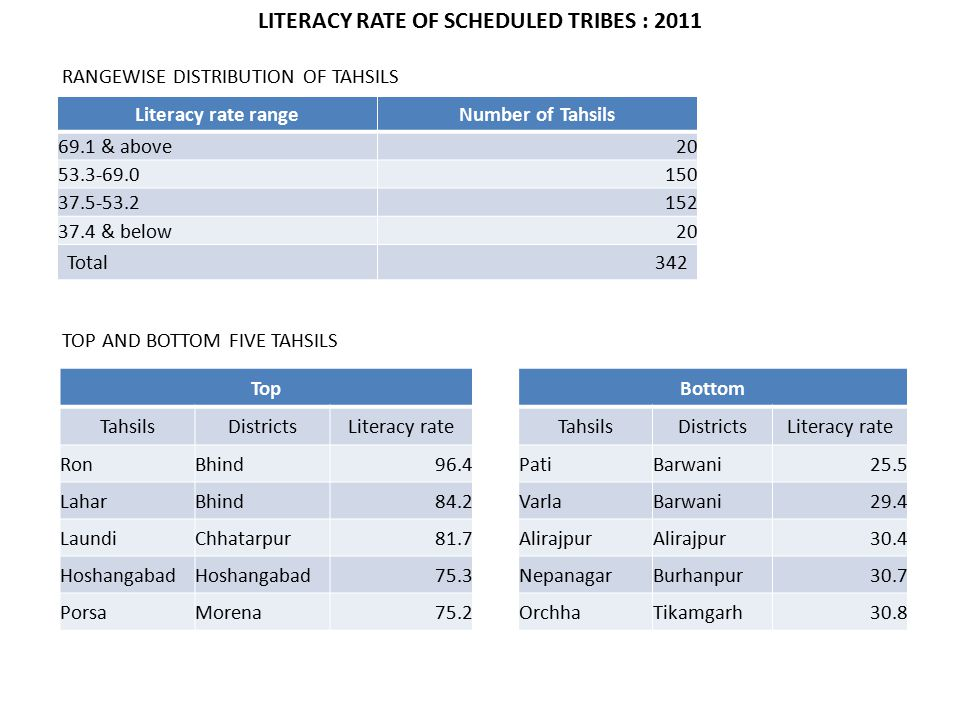 LITERACY RATE OF SCHEDULED TRIBES : 2011 Literacy rate rangeNumber of Tahsils 69.1 & above20 53.3-69.0150 37.5-53.2152 37.4 & below20 Total342 TOP AND BOTTOM FIVE TAHSILS TopBottom TahsilsDistrictsLiteracy rateTahsilsDistrictsLiteracy rate RonBhind96.4PatiBarwani25.5 LaharBhind84.2VarlaBarwani29.4 LaundiChhatarpur81.7Alirajpur 30.4 Hoshangabad 75.3NepanagarBurhanpur30.7 PorsaMorena75.2OrchhaTikamgarh30.8 RANGEWISE DISTRIBUTION OF TAHSILS