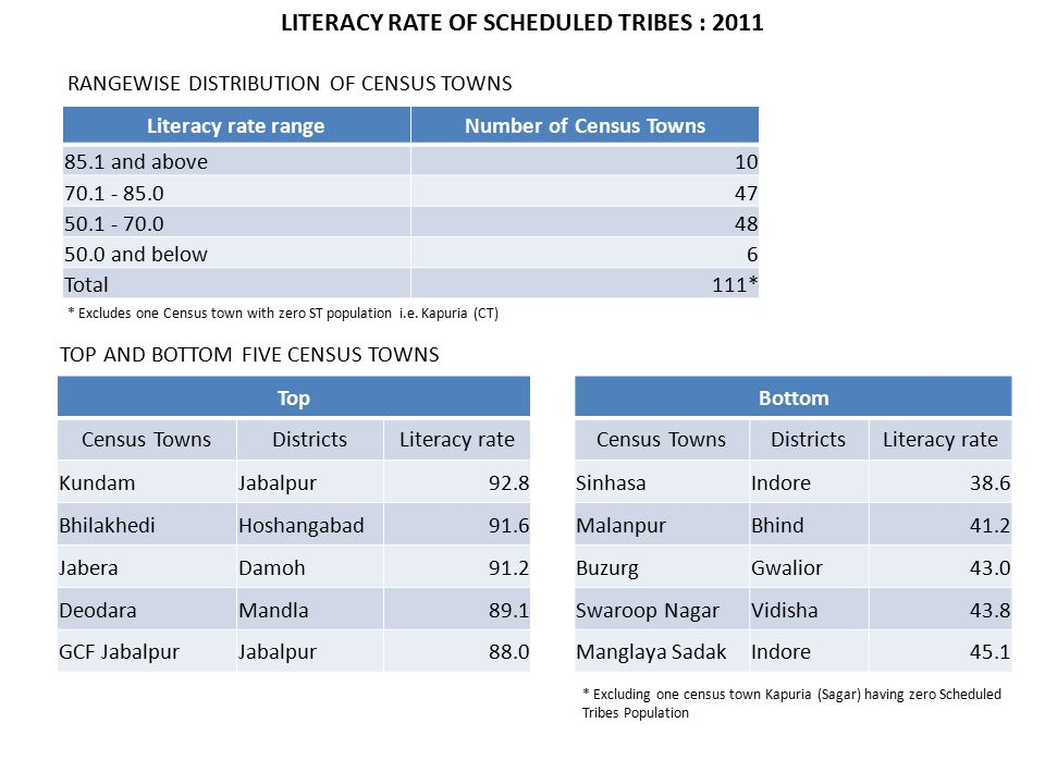 Literacy rate rangeNumber of Census Towns 85.1 and above10 70.1 - 85.047 50.1 - 70.048 50.0 and below6 Total111* TOP AND BOTTOM FIVE CENSUS TOWNS TopBottom Census TownsDistrictsLiteracy rateCensus TownsDistrictsLiteracy rate KundamJabalpur92.8SinhasaIndore38.6 BhilakhediHoshangabad91.6MalanpurBhind41.2 JaberaDamoh91.2BuzurgGwalior43.0 DeodaraMandla89.1Swaroop NagarVidisha43.8 GCF JabalpurJabalpur88.0Manglaya SadakIndore45.1 RANGEWISE DISTRIBUTION OF CENSUS TOWNS LITERACY RATE OF SCHEDULED TRIBES : 2011 * Excludes one Census town with zero ST population i.e.