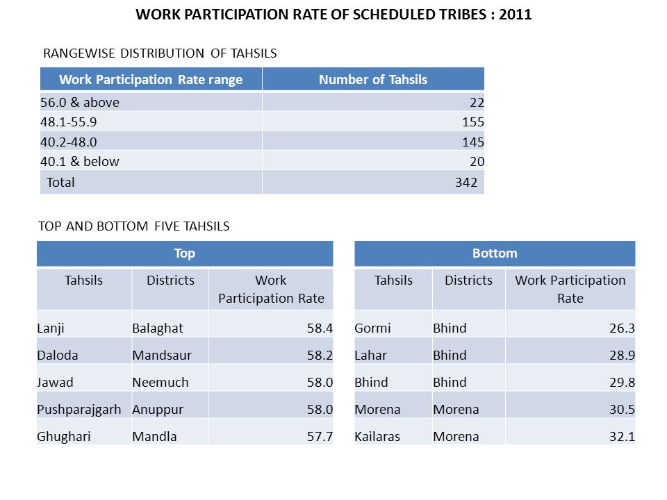 WORK PARTICIPATION RATE OF SCHEDULED TRIBES : 2011 Work Participation Rate rangeNumber of Tahsils 56.0 & above22 48.1-55.9155 40.2-48.0145 40.1 & below20 Total342 TOP AND BOTTOM FIVE TAHSILS TopBottom TahsilsDistrictsWork Participation Rate TahsilsDistrictsWork Participation Rate LanjiBalaghat58.4GormiBhind26.3 DalodaMandsaur58.2LaharBhind28.9 JawadNeemuch58.0Bhind 29.8 PushparajgarhAnuppur58.0Morena 30.5 GhughariMandla57.7KailarasMorena32.1 RANGEWISE DISTRIBUTION OF TAHSILS