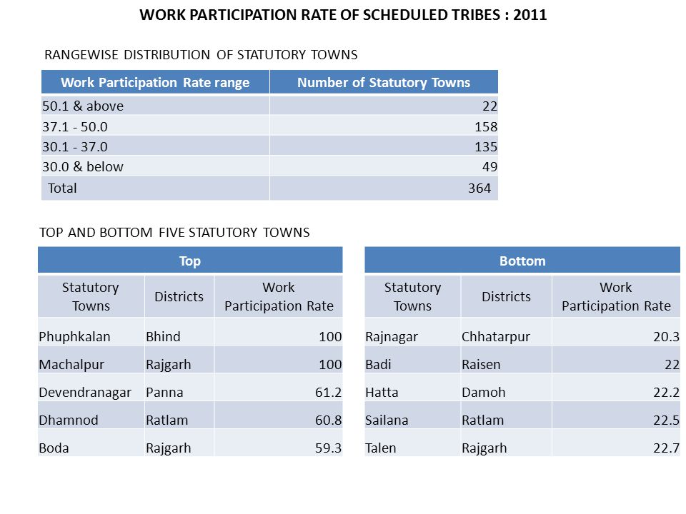 Work Participation Rate rangeNumber of Statutory Towns 50.1 & above22 37.1 - 50.0158 30.1 - 37.0135 30.0 & below49 Total364 TOP AND BOTTOM FIVE STATUTORY TOWNS TopBottom Statutory Towns Districts Work Participation Rate Statutory Towns Districts Work Participation Rate PhuphkalanBhind100RajnagarChhatarpur20.3 MachalpurRajgarh100BadiRaisen22 DevendranagarPanna61.2HattaDamoh22.2 DhamnodRatlam60.8SailanaRatlam22.5 BodaRajgarh59.3TalenRajgarh22.7 RANGEWISE DISTRIBUTION OF STATUTORY TOWNS WORK PARTICIPATION RATE OF SCHEDULED TRIBES : 2011